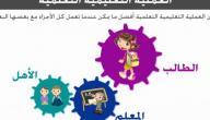 العملية التعليمية: عناصرها وأسس نجاحها