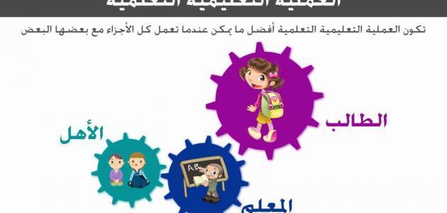 عناصر العملية التعليمية pdf