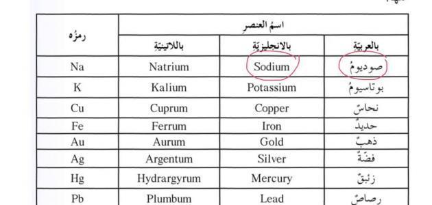 جدول رموز العناصر الكيميائية